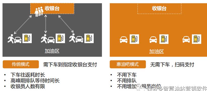 加米云会员系统助力您的油站智慧升级(图2)