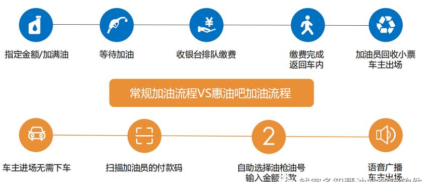 加米云会员系统助力您的油站智慧升级(图3)